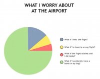 What I worry about at the Airport